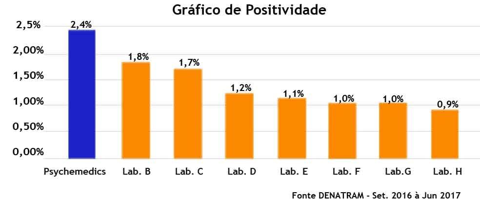 """alt=""""exame-toxicologico-grafico-positividade-detran"""" />"""