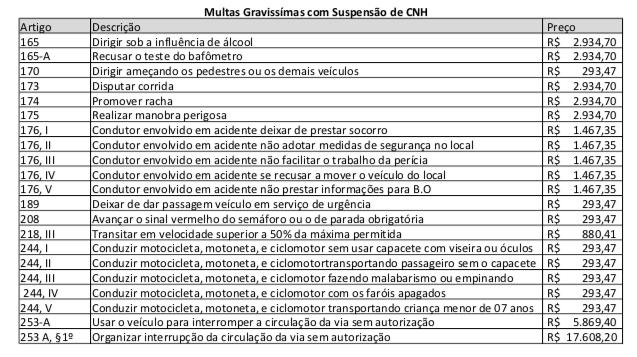 """alt=""""tabela-multas-gravissimas-com-suspensão-CNH"""""""
